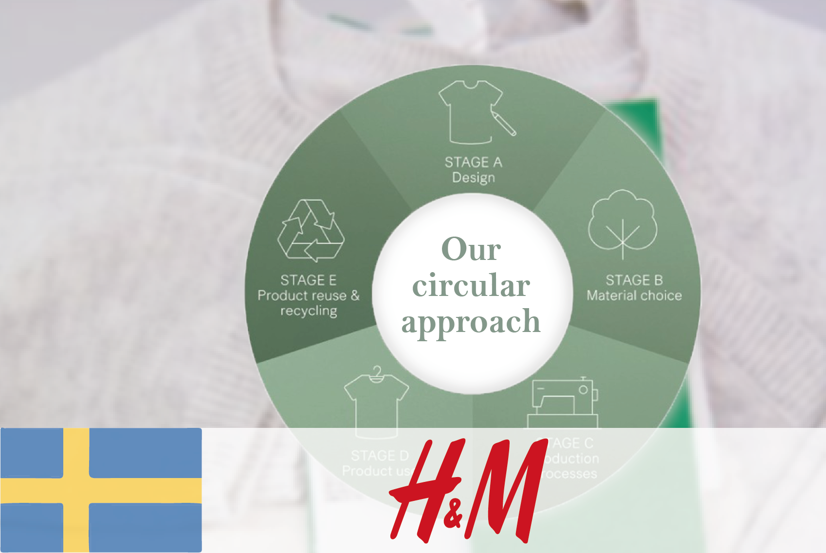 #12 H&M – Rethinking raw materials for fibre manufacture - CIRCit Nord