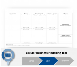 Circular Economy Business Model Framework