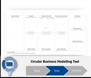 Circular Economy Business Model Framework