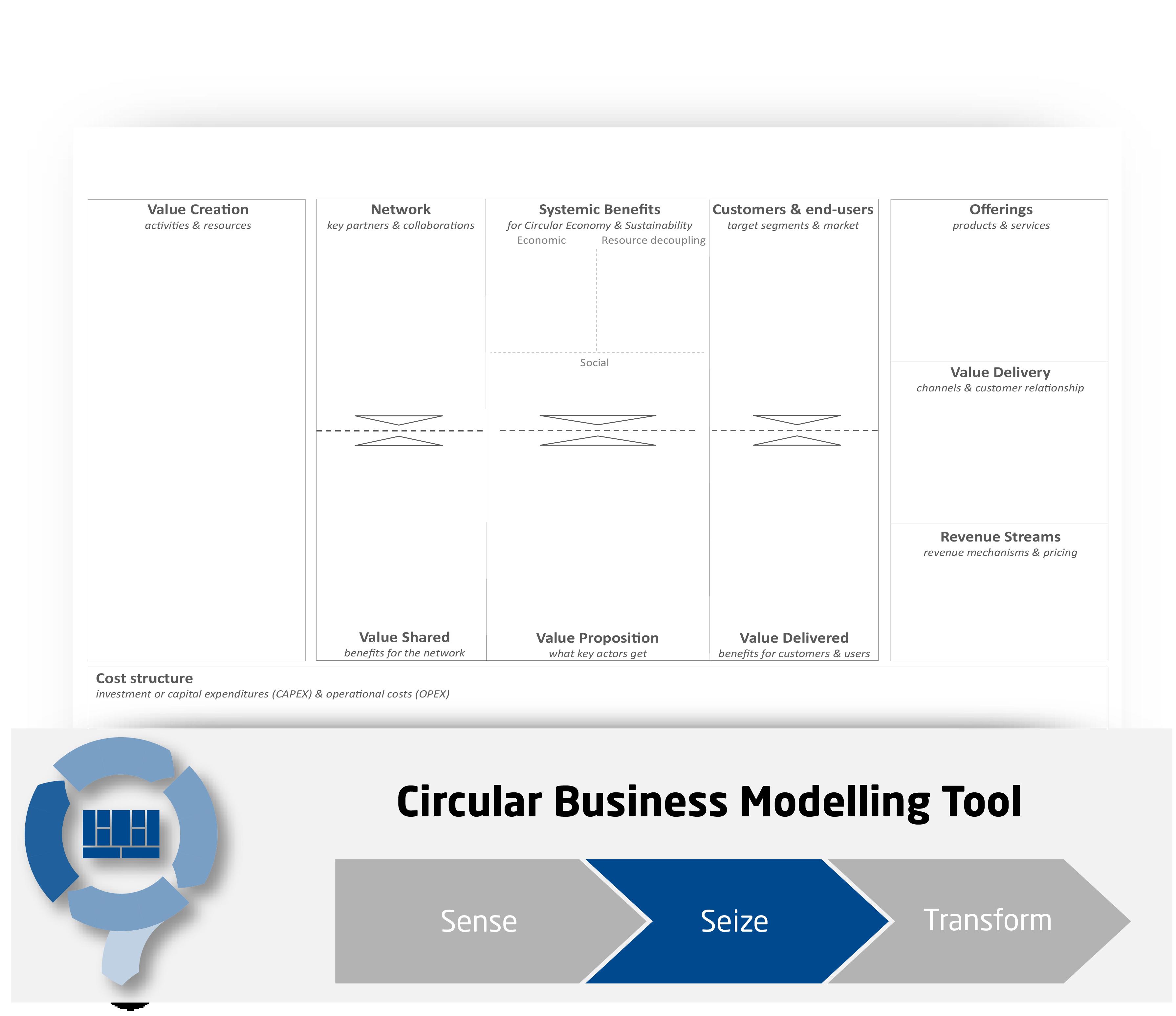 Circular Economy Business Model Framework - CIRCit Nord
