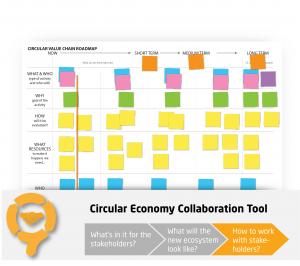 Circular Value Chain Roadmap