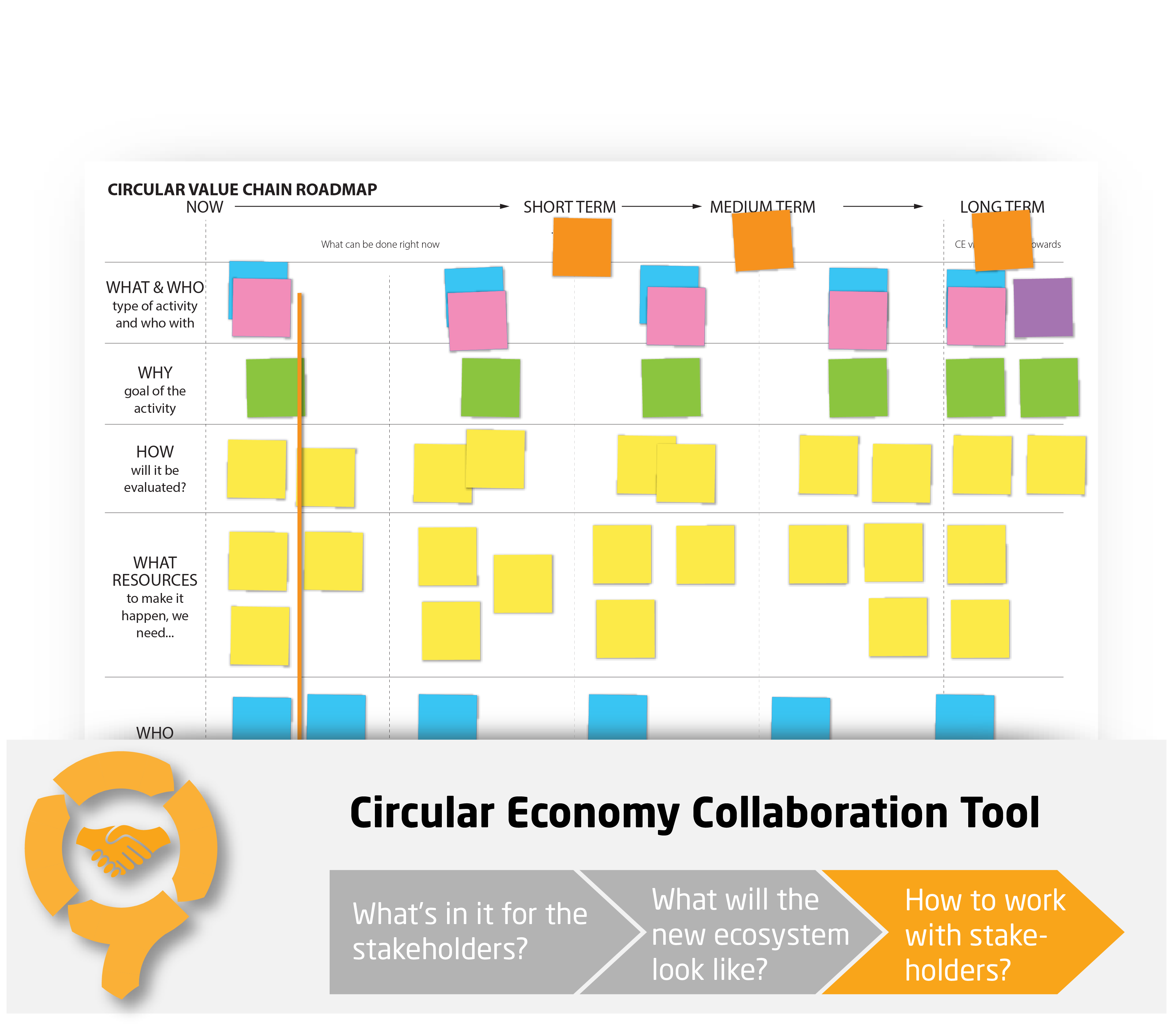 Circular Value Chain Roadmap - CIRCit Nord