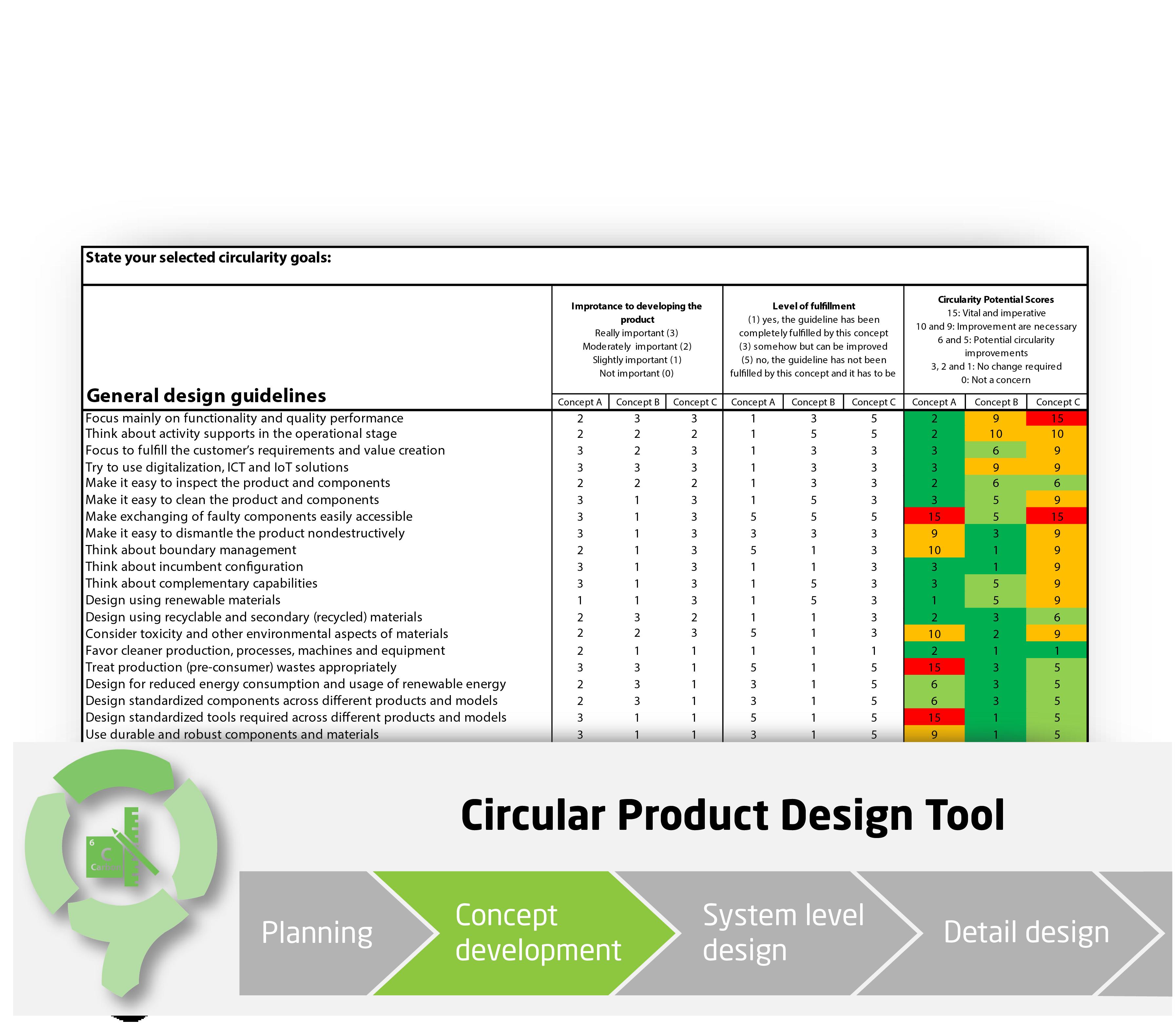 Circularity Assessment Tool - CIRCit Nord