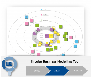 Circular Economy Customer and End-user Journey Map
