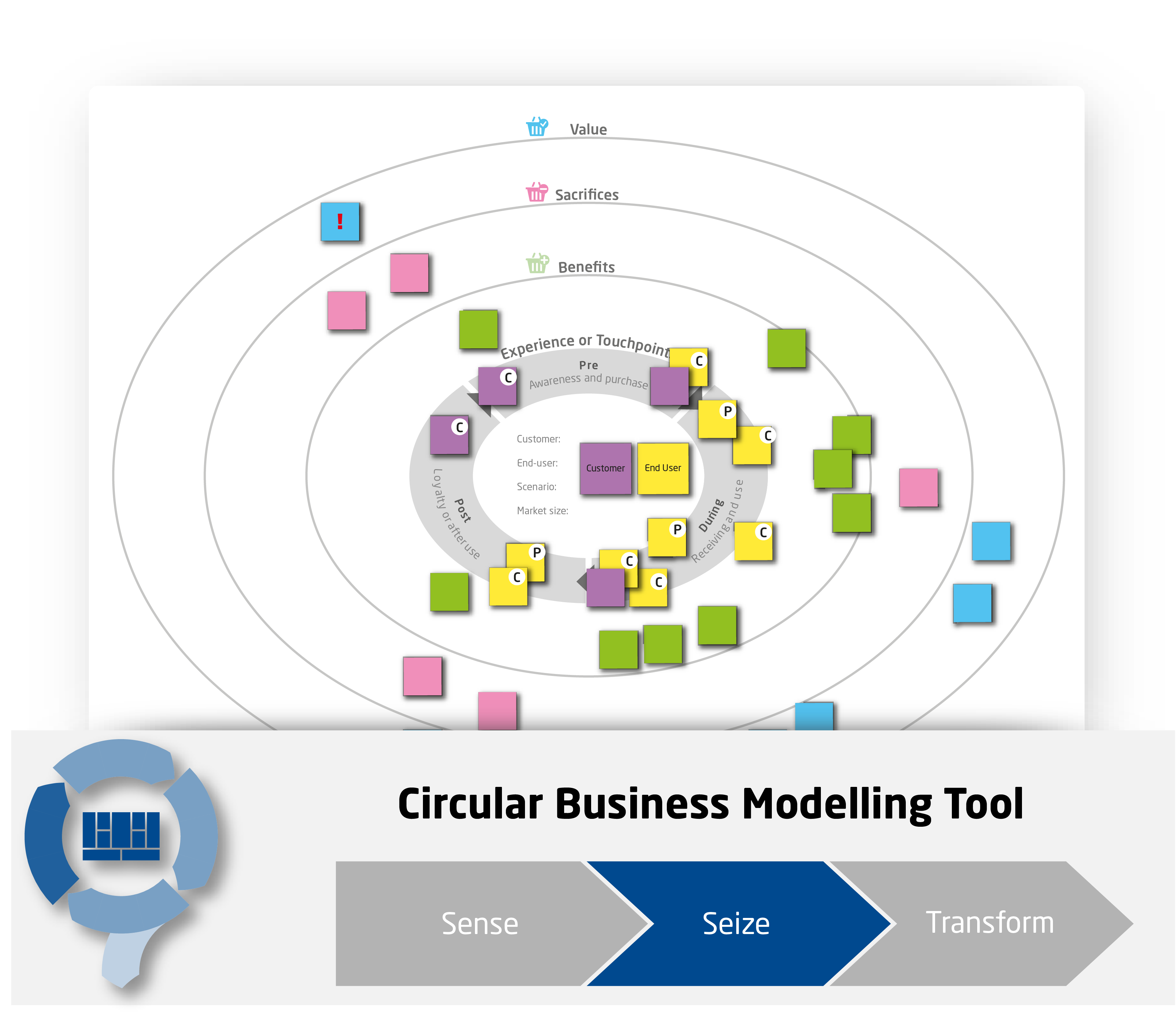 Circular Economy Customer and End-user Journey Map - CIRCit Nord