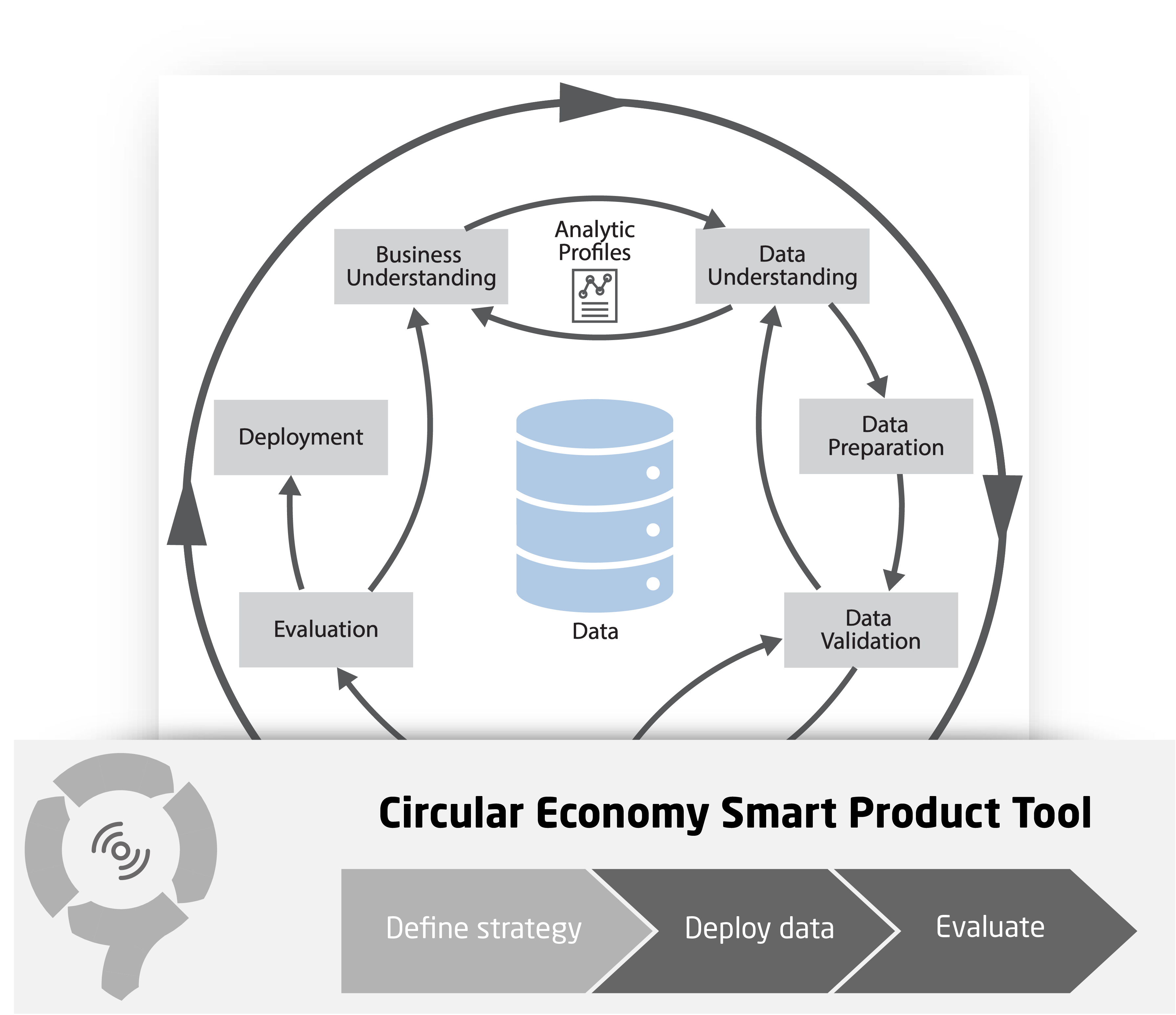 Data Science Process - CIRCit Nord