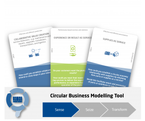 Circular Economy Business Model Pattern Cards