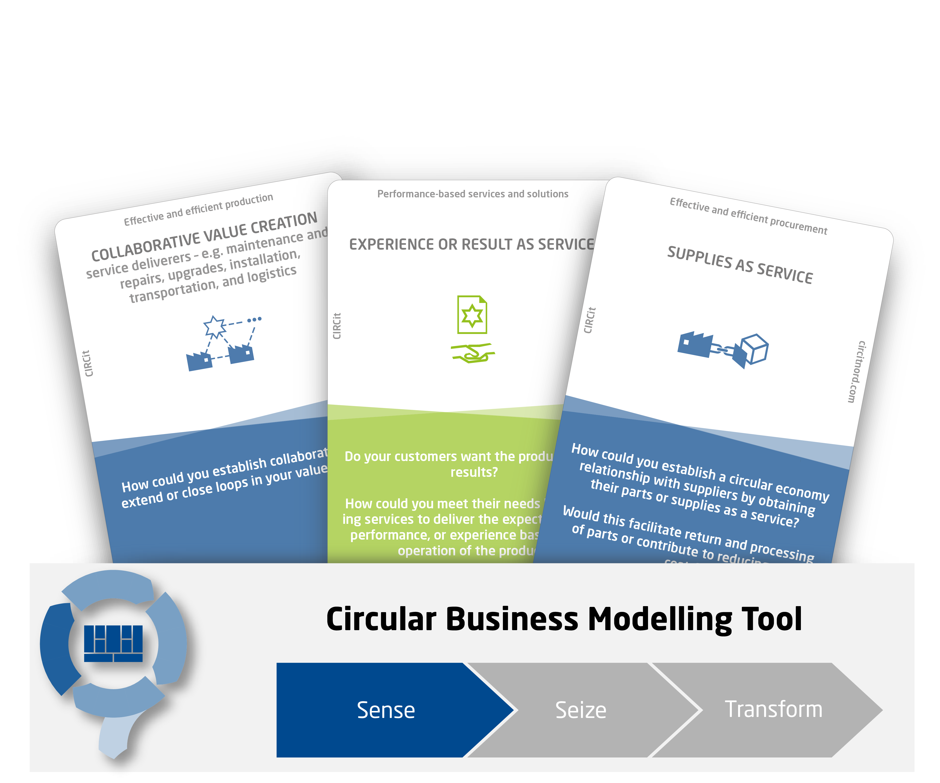 Circular Economy Business Model Pattern Cards - CIRCit Nord