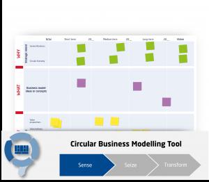 Circular Economy Business Model Innovation Roadmap