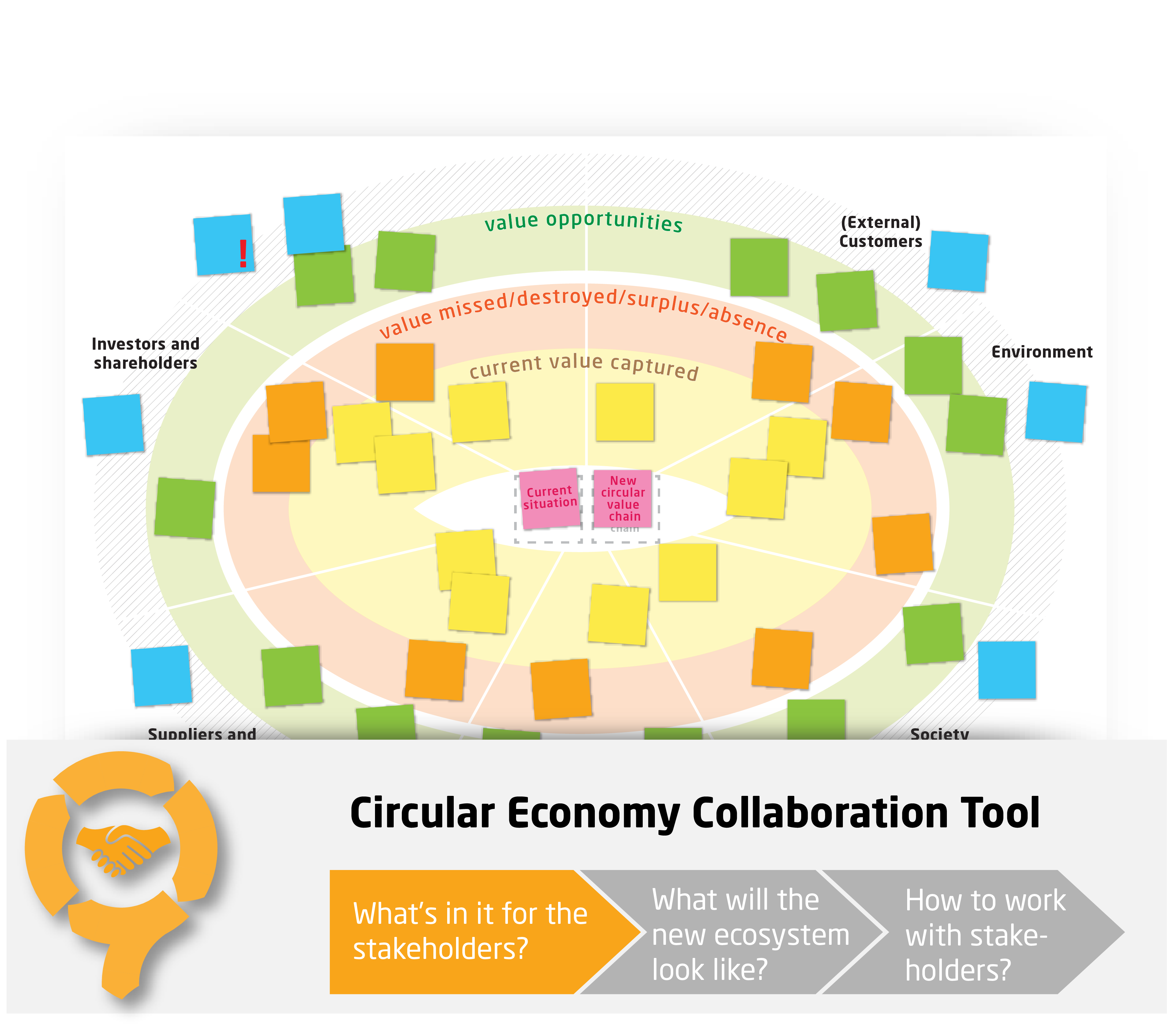 Stakeholder Value Mapping - CIRCit Nord