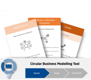 Circular Economy Trend Cards