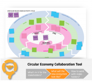 Circular Value Chain Activity Cycle