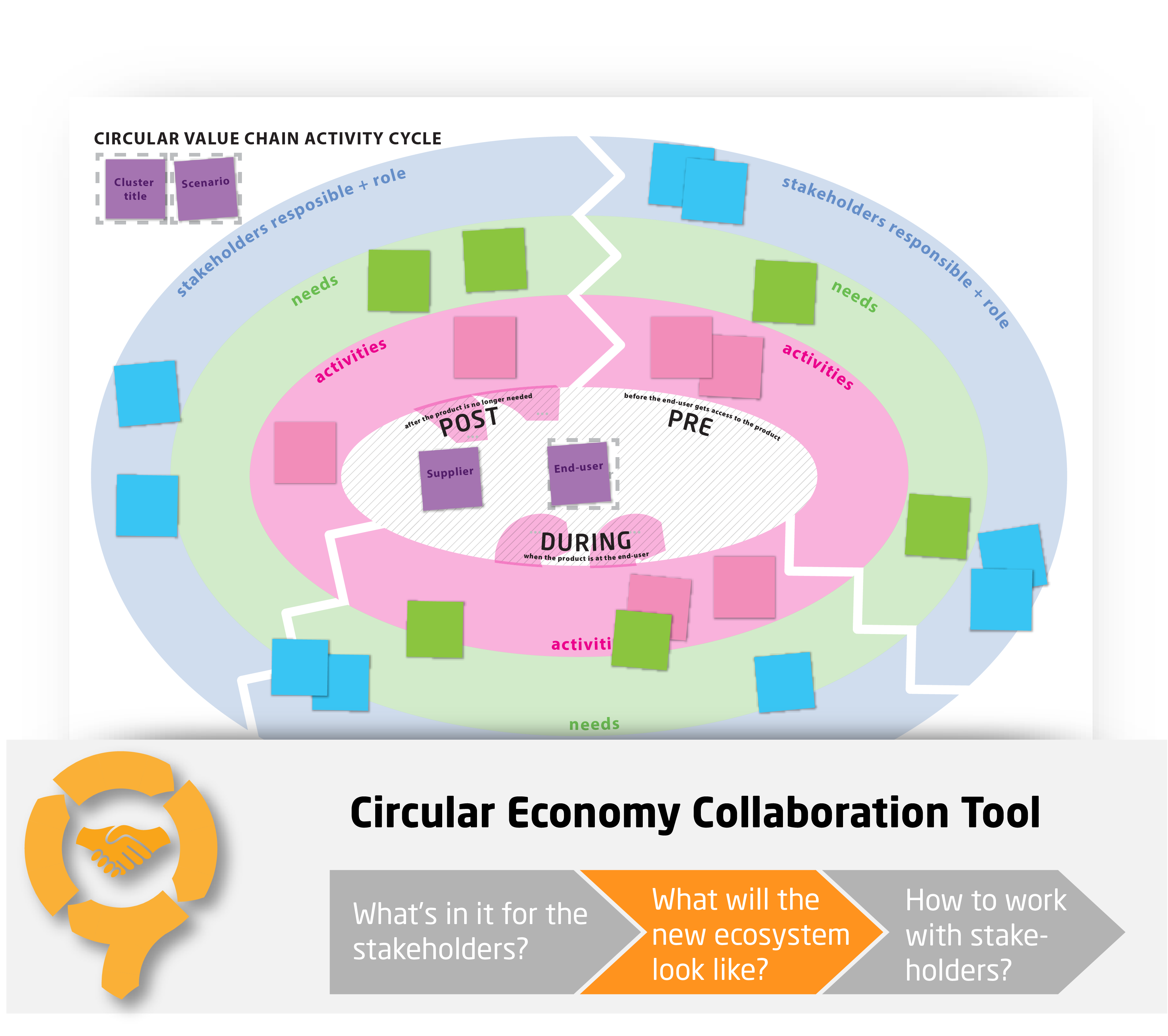Circular Value Chain Activity Cycle - CIRCit Nord
