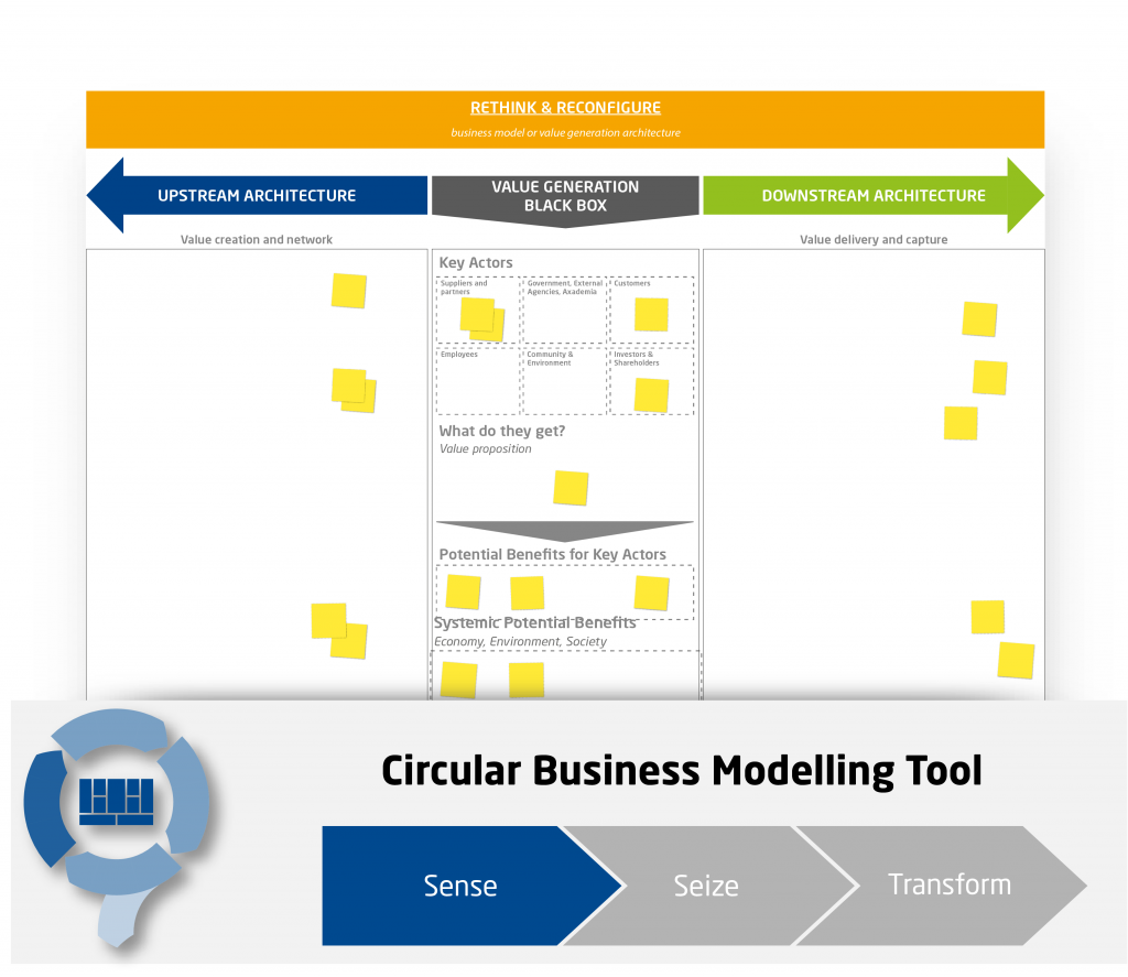 Circular Economy Business Model Configurator Poster - CIRCit Nord