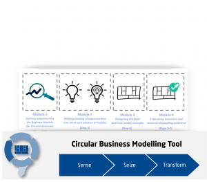 Expert System Circular Economy Business Model Configurator