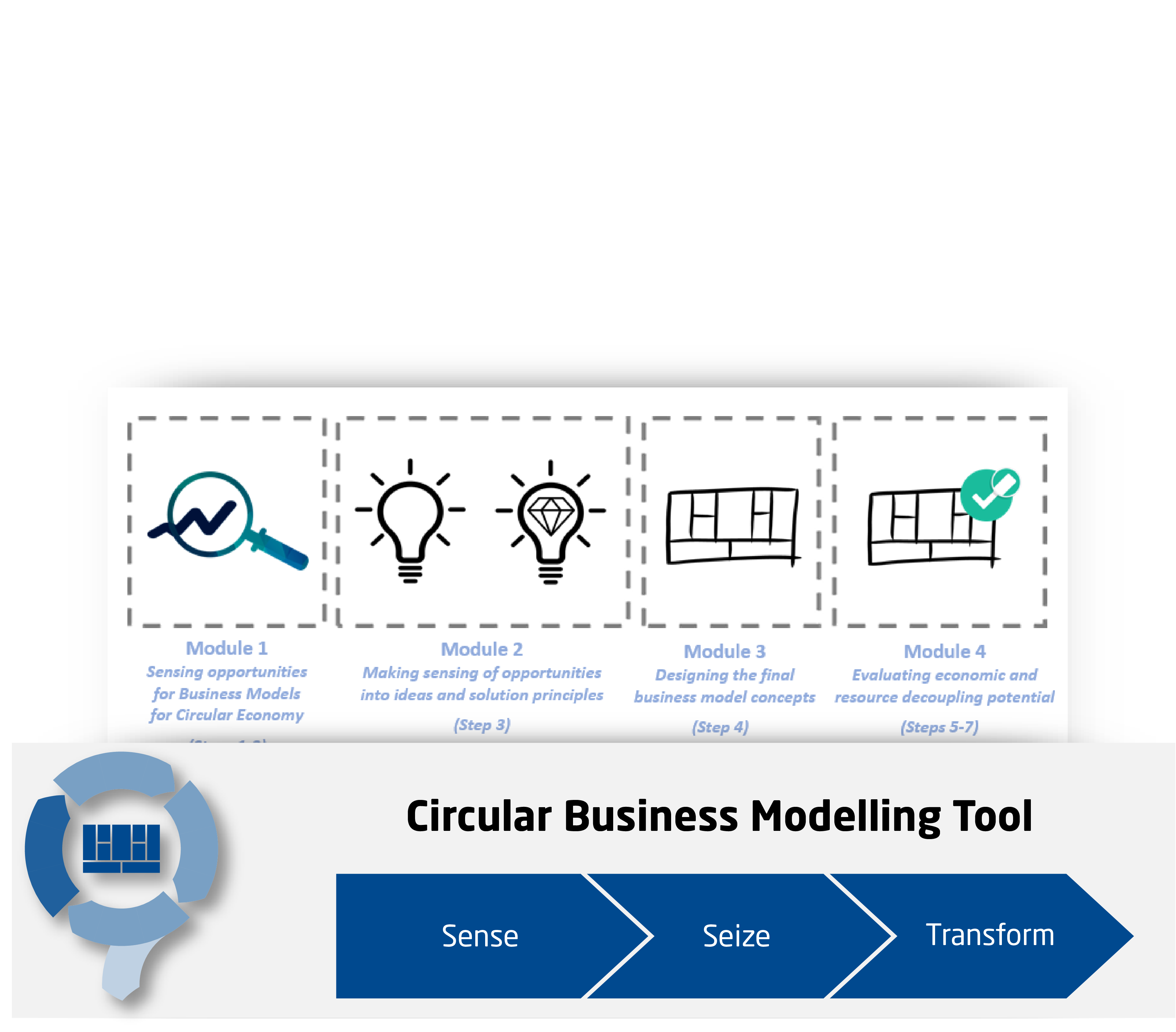Expert System Circular Economy Business Model Configurator - CIRCit Nord