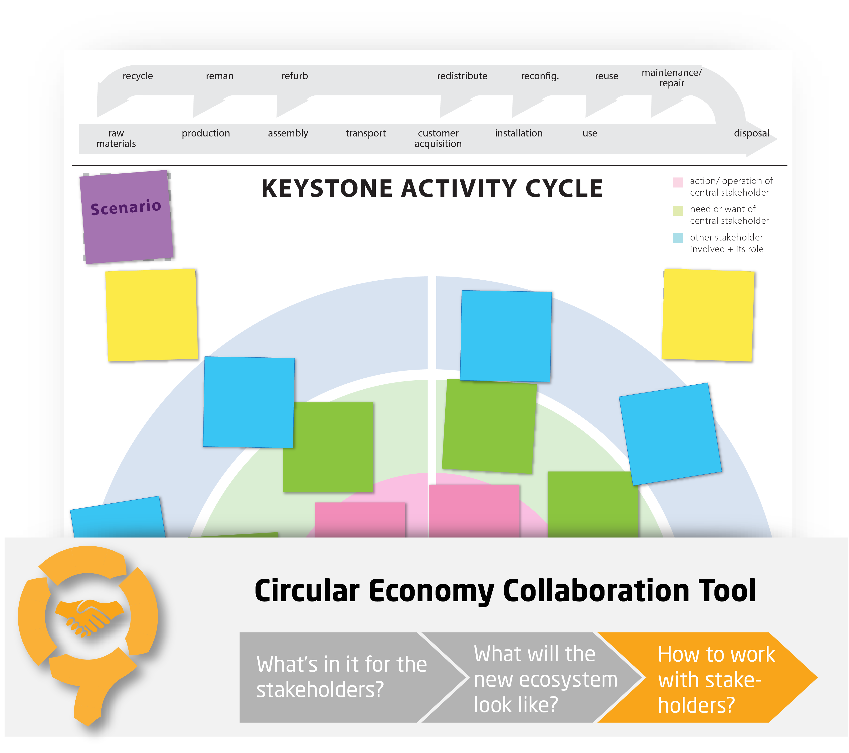 Keystone Activity Cycle - CIRCit Nord