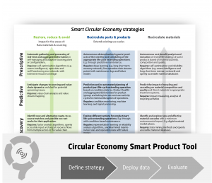 Smart Circular Economy Strategies Overview