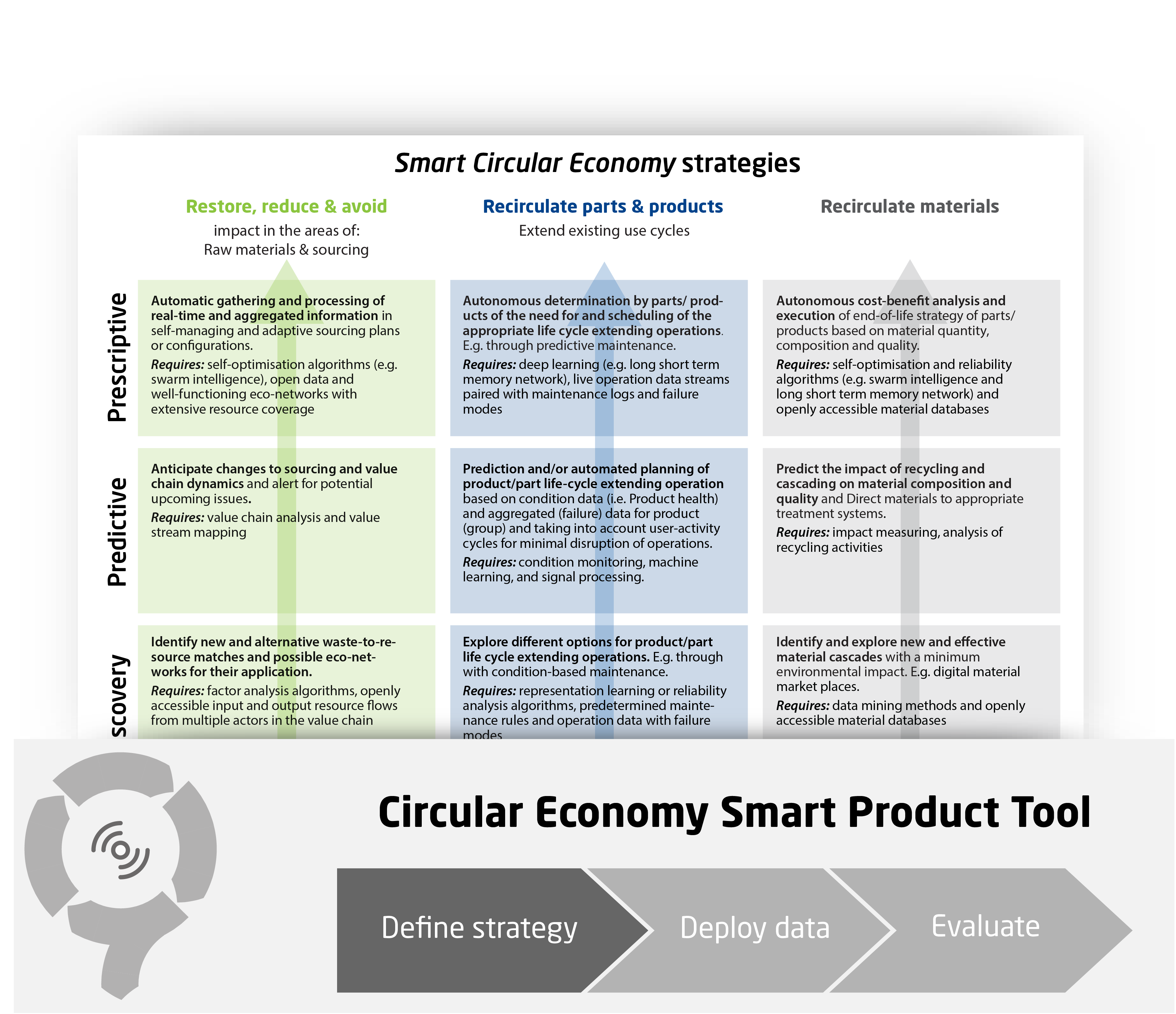 Smart Circular Economy Strategies Overview - CIRCit Nord