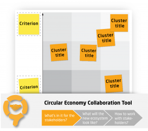 Prioritising Opportunity Clusters