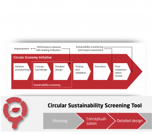 Circular Economy Sustainability Screening