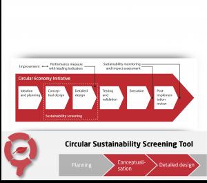 Circular Economy Sustainability Screening