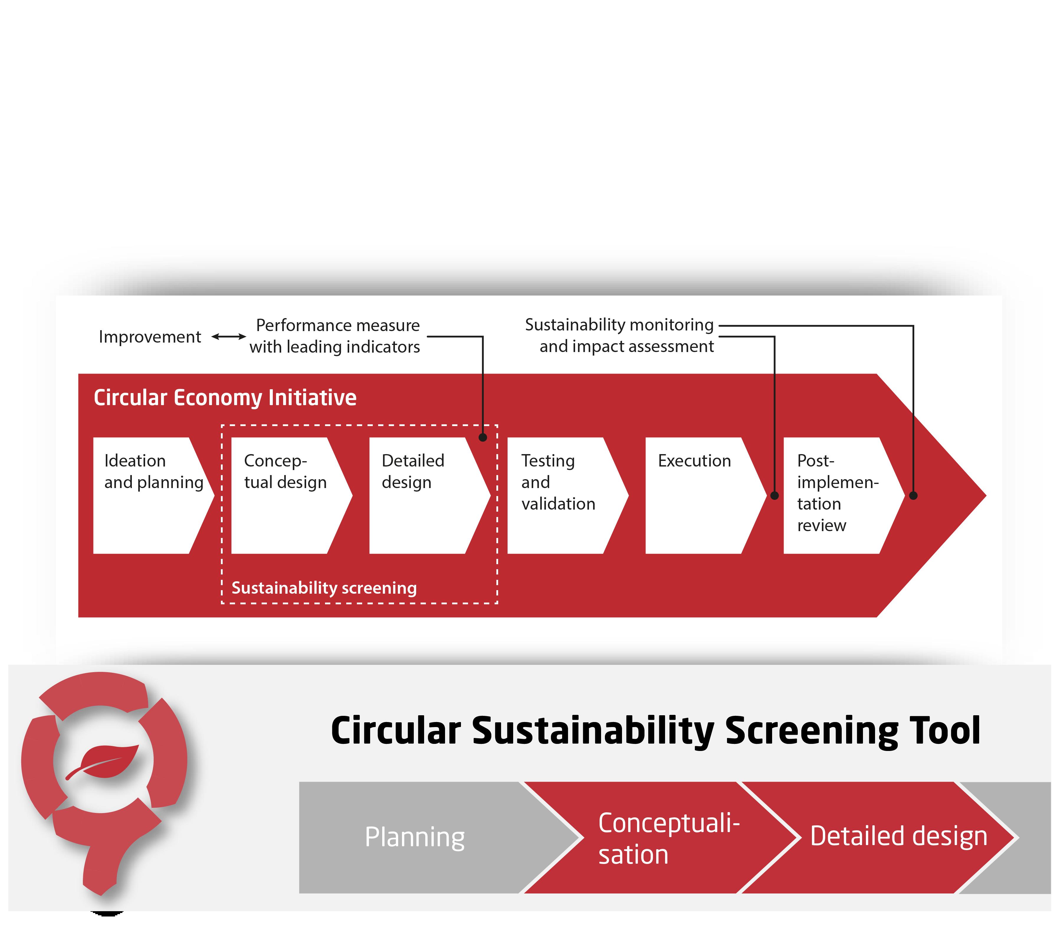 Circular Economy Sustainability Screening - CIRCit Nord
