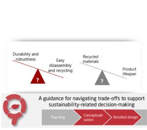 A Guidance for Navigating Trade-offs to Support Sustainability-related Decision-making