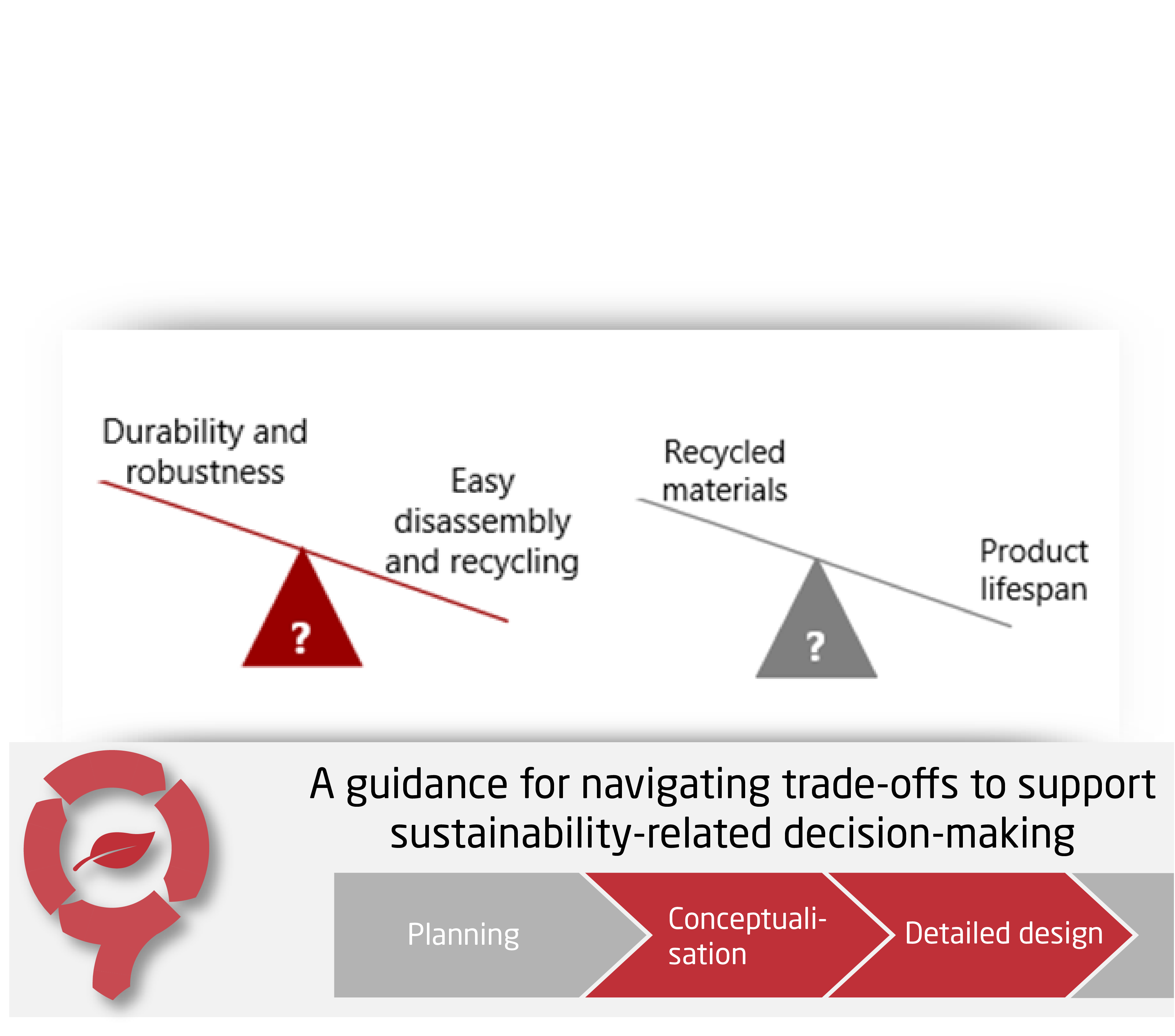 A Guidance for Navigating Trade-offs to Support Sustainability-related Decision-making - CIRCit Nord